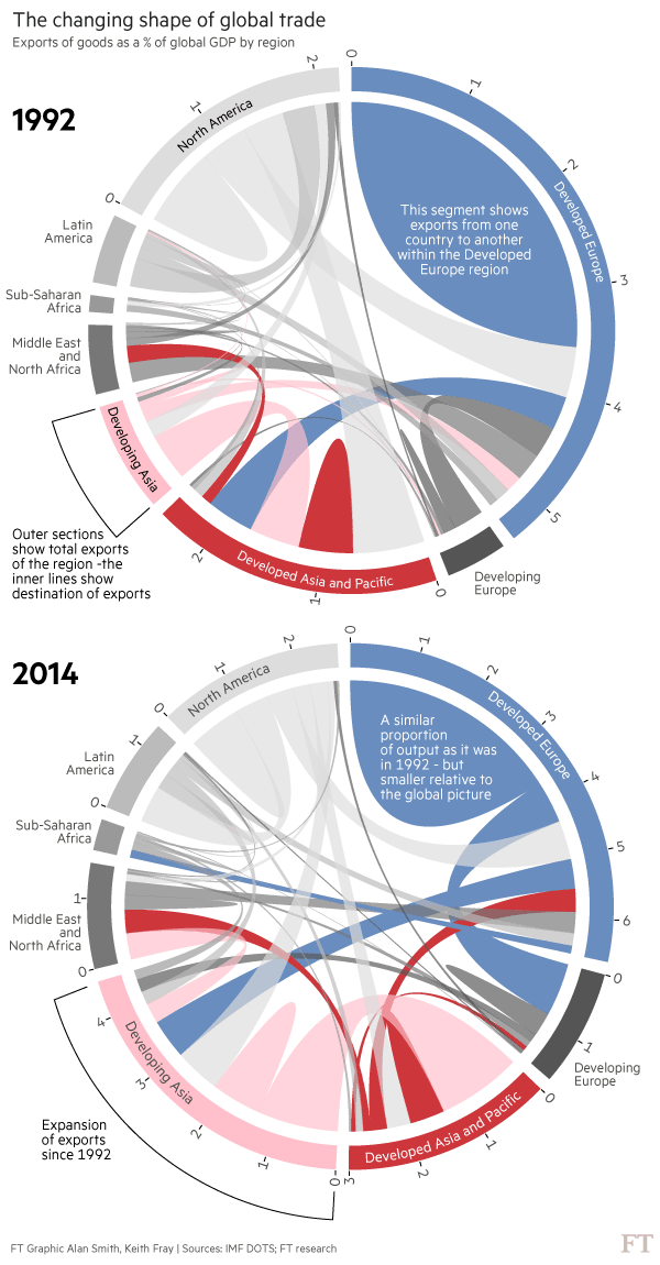 The Changing Trade Landscape: Trade Agreements, Globalization and Inequality