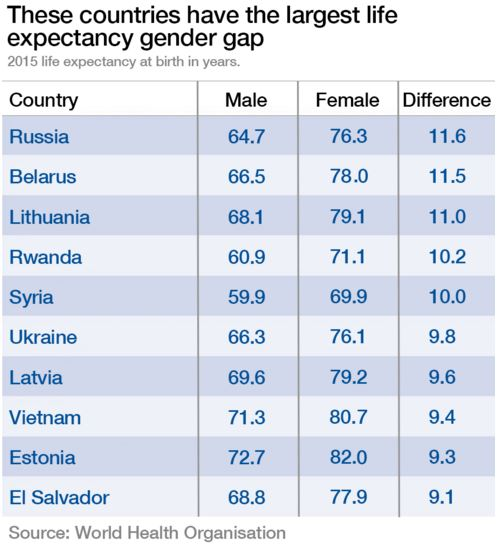 Image result for men v women lifespan