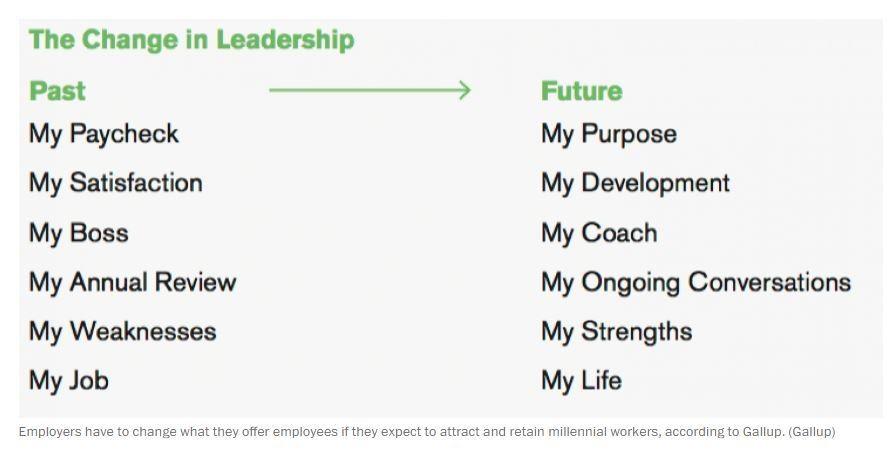 Millenial Leadership